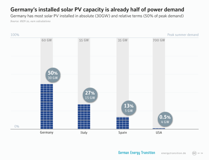 GET_2A10_PV_cap_half_of_power_demand_l