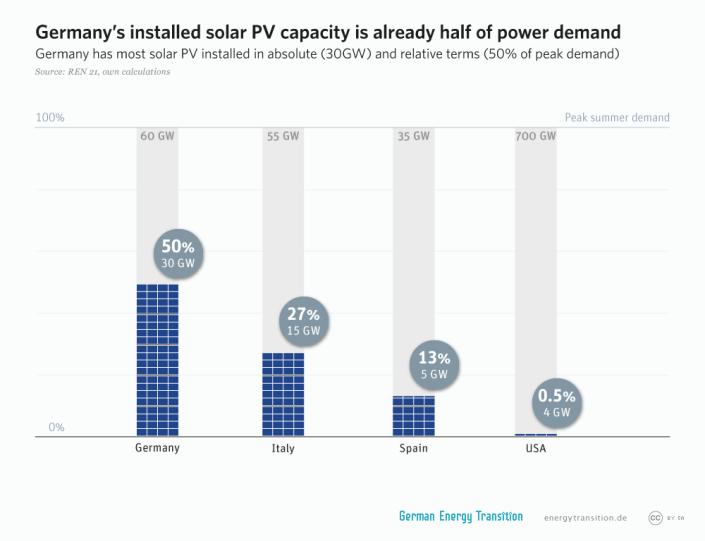 GET_2A10_PV_cap_half_of_power_demand_l