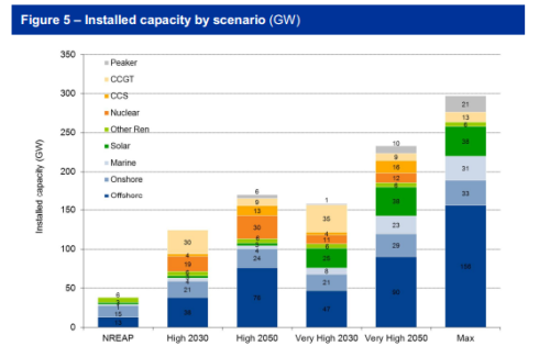 hmccc.s3.amazonaws.com Renewables Review 232_Report_Analysing the technical constraints on renewable generation_v8_0.pdf
