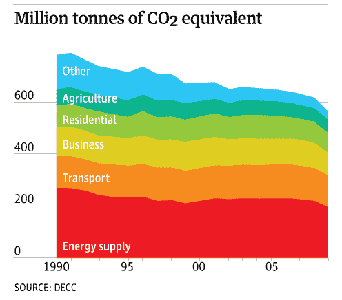 UK greenhouse gas emissions fall 8.7    Environment   The Guardian