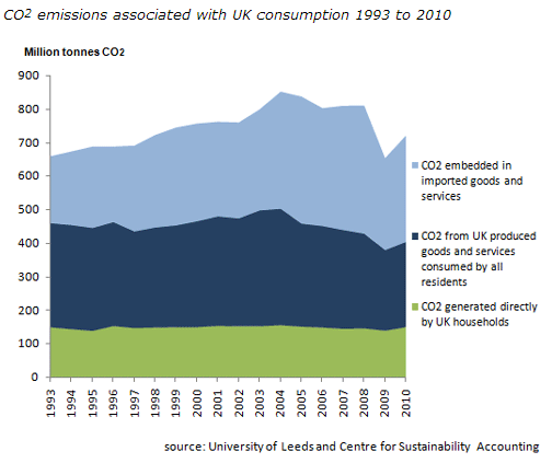 UK's Carbon Footprint – Carbon dioxide emissions relating to UK consumption « Statistics