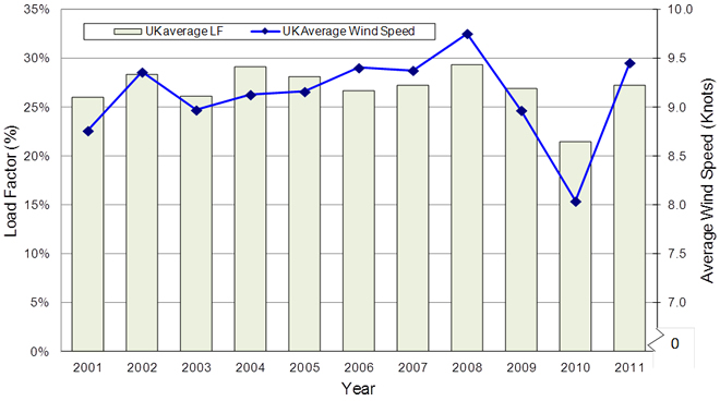 Chart132011