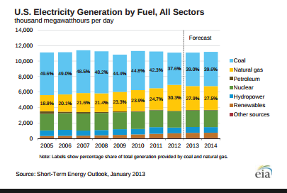 Percentage Of Us Natural Gas Used By Power Plants