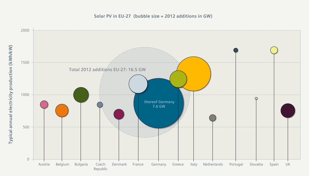 Siemens study: Europe can save EUR 45 billion in its pursuit of renewables