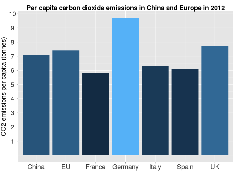 china s per capita co2 emissions are now greater than europe s. Black Bedroom Furniture Sets. Home Design Ideas