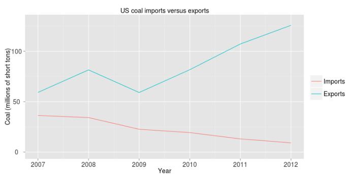 coalexports
