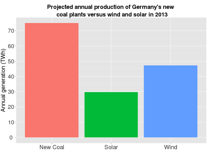 Annual production of new German coal plants vs wind and solar