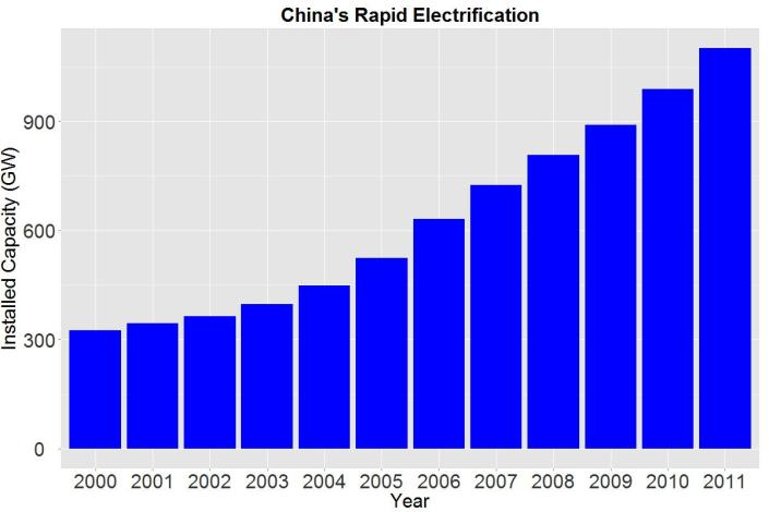 ChinaElectricity