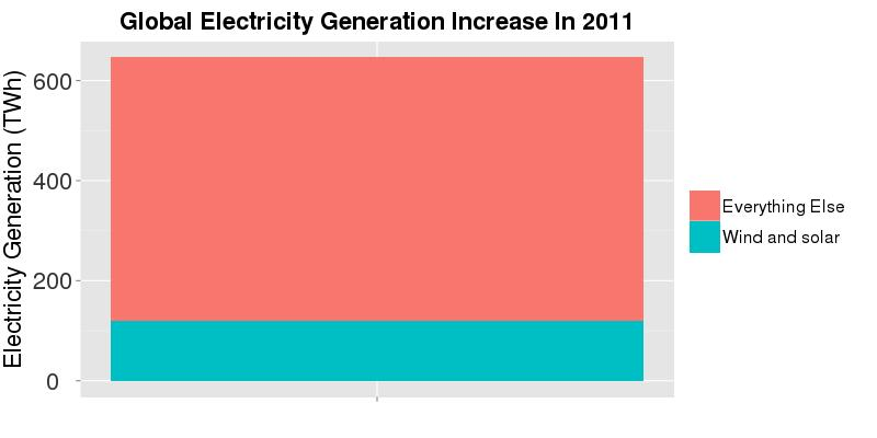 ElectrictyGeneration
