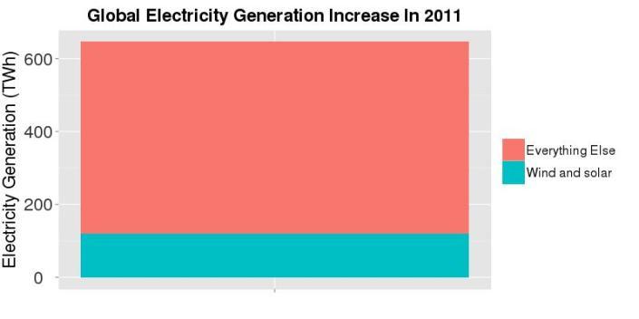 ElectrictyGeneration