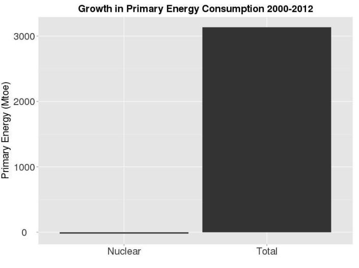 PrimaryEnergyNuclear