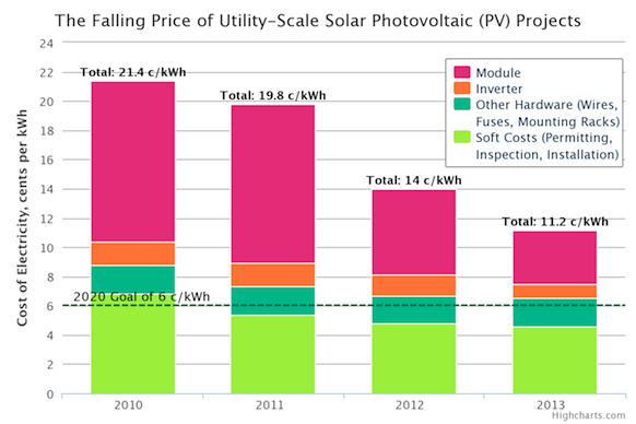 solar-pv-price-doe