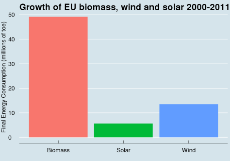 BiomassvWindSolar