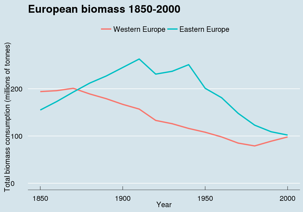 EU historic biomass