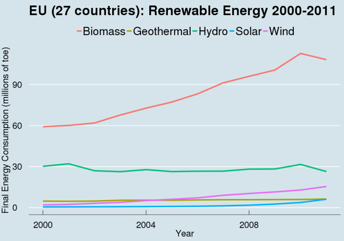 RenewableEnergyMixEU (27 countries)
