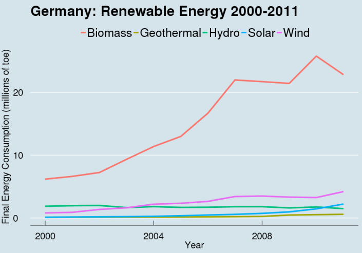 RenewableEnergyMixGermany
