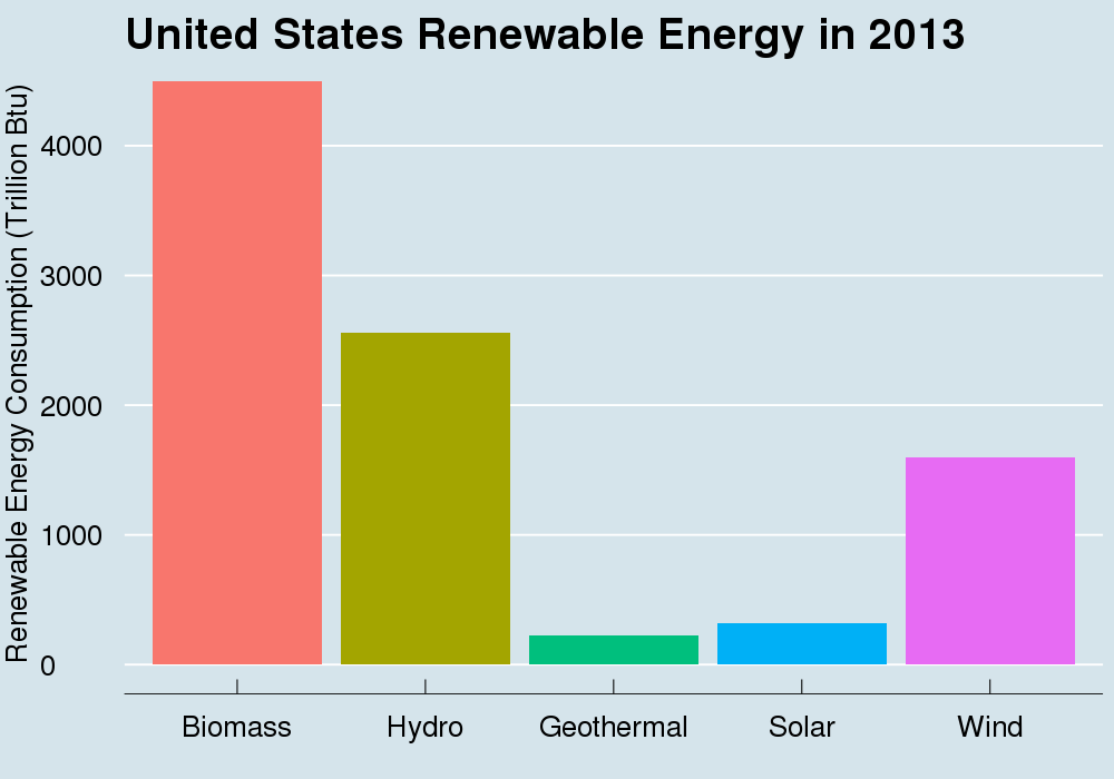 Biomass The World S Biggest Provider Of Renewable Energy