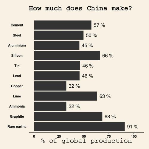 ChinaMaterials