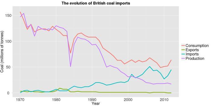 coalimports