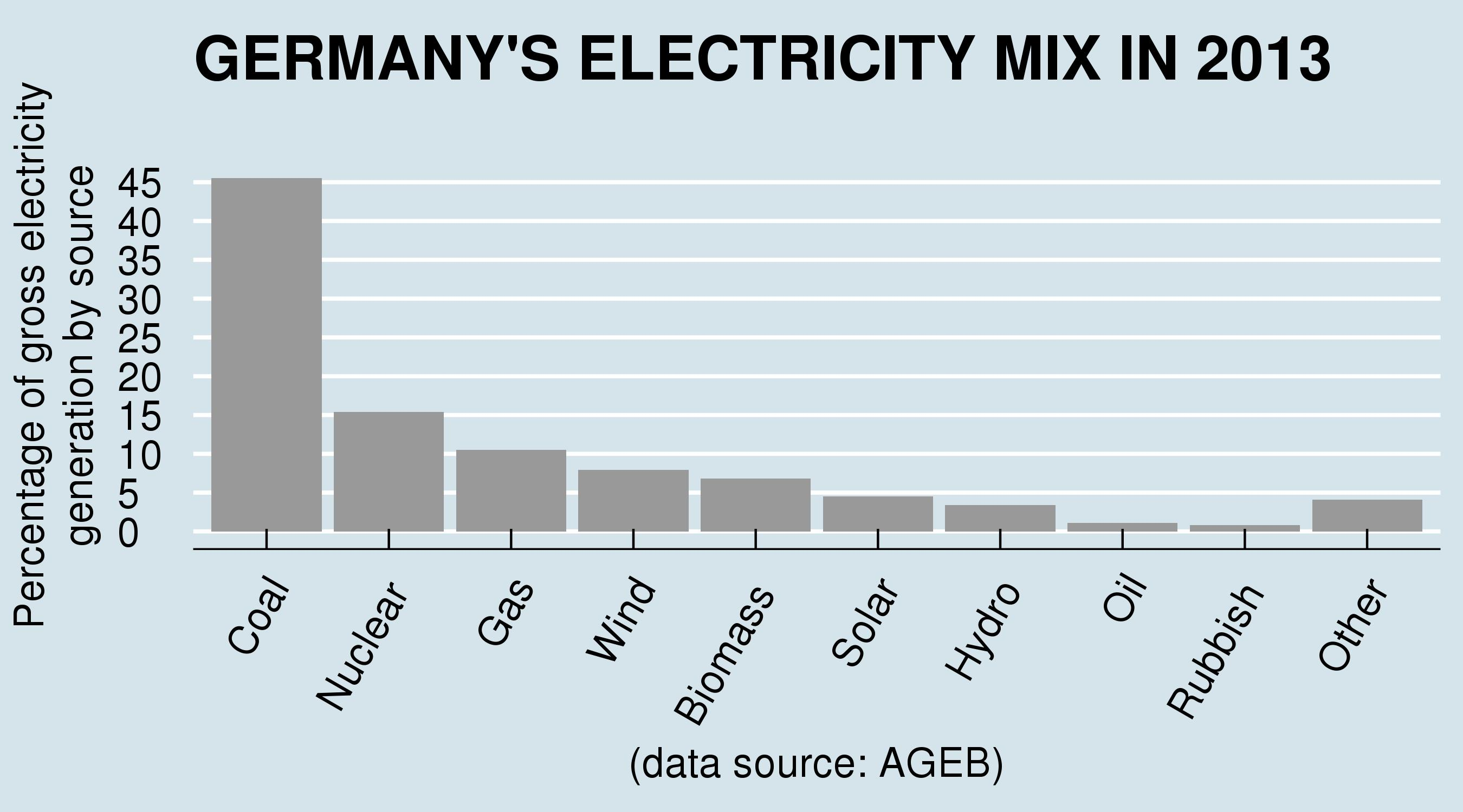 Reality Check Germany Does Not Get Half Of Its Energy