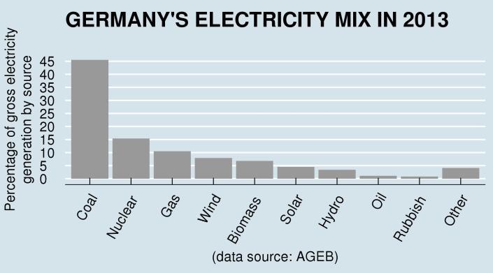 GermanyElectricityMix