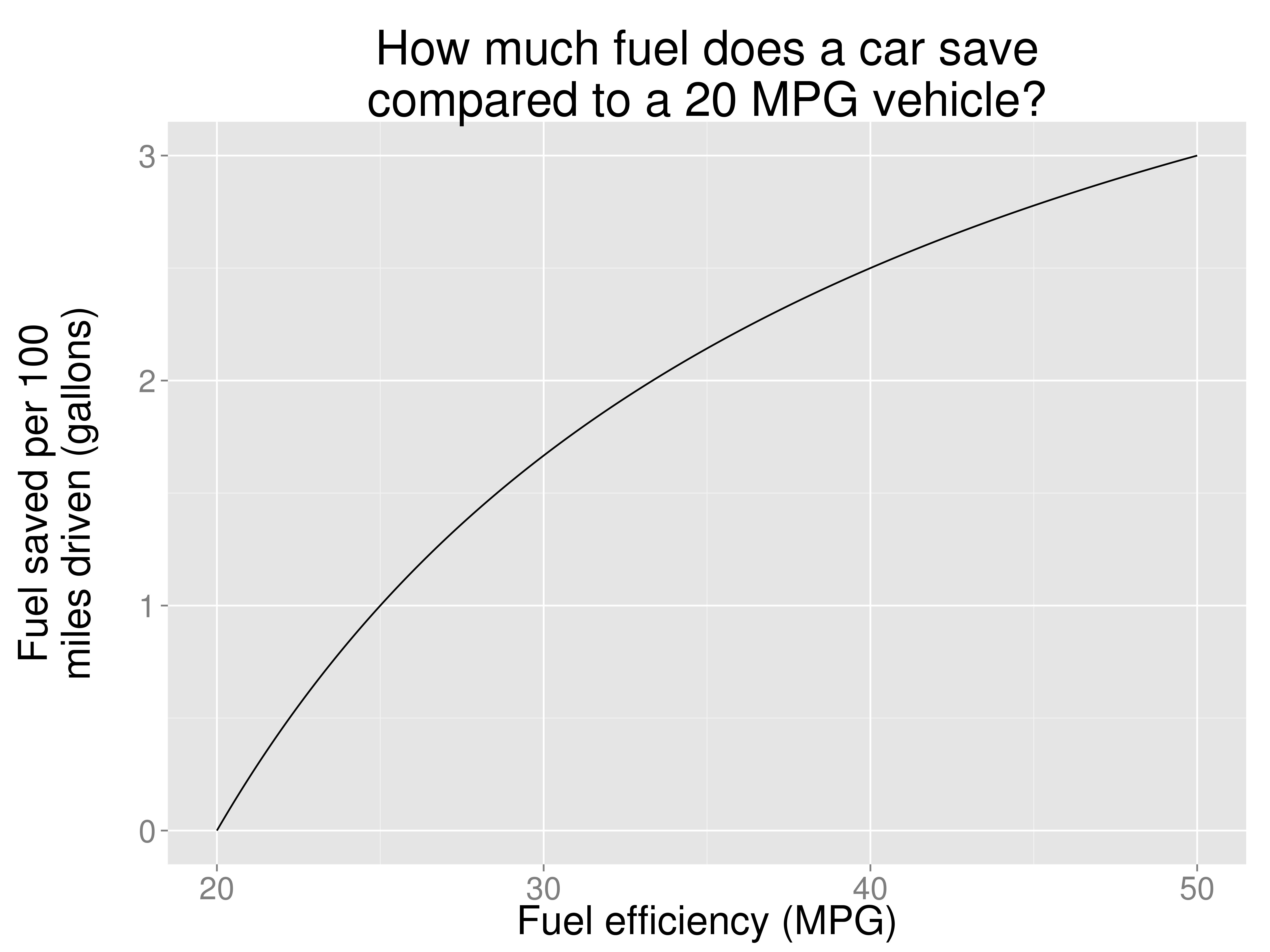It is Time to Stop Measuring Fuel Efficiency in Miles Per Gallon ...