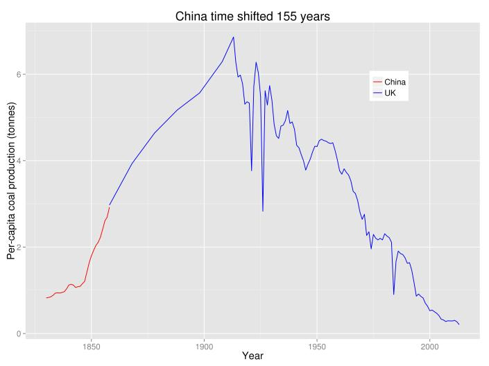 China_versus_Britain_time_shift