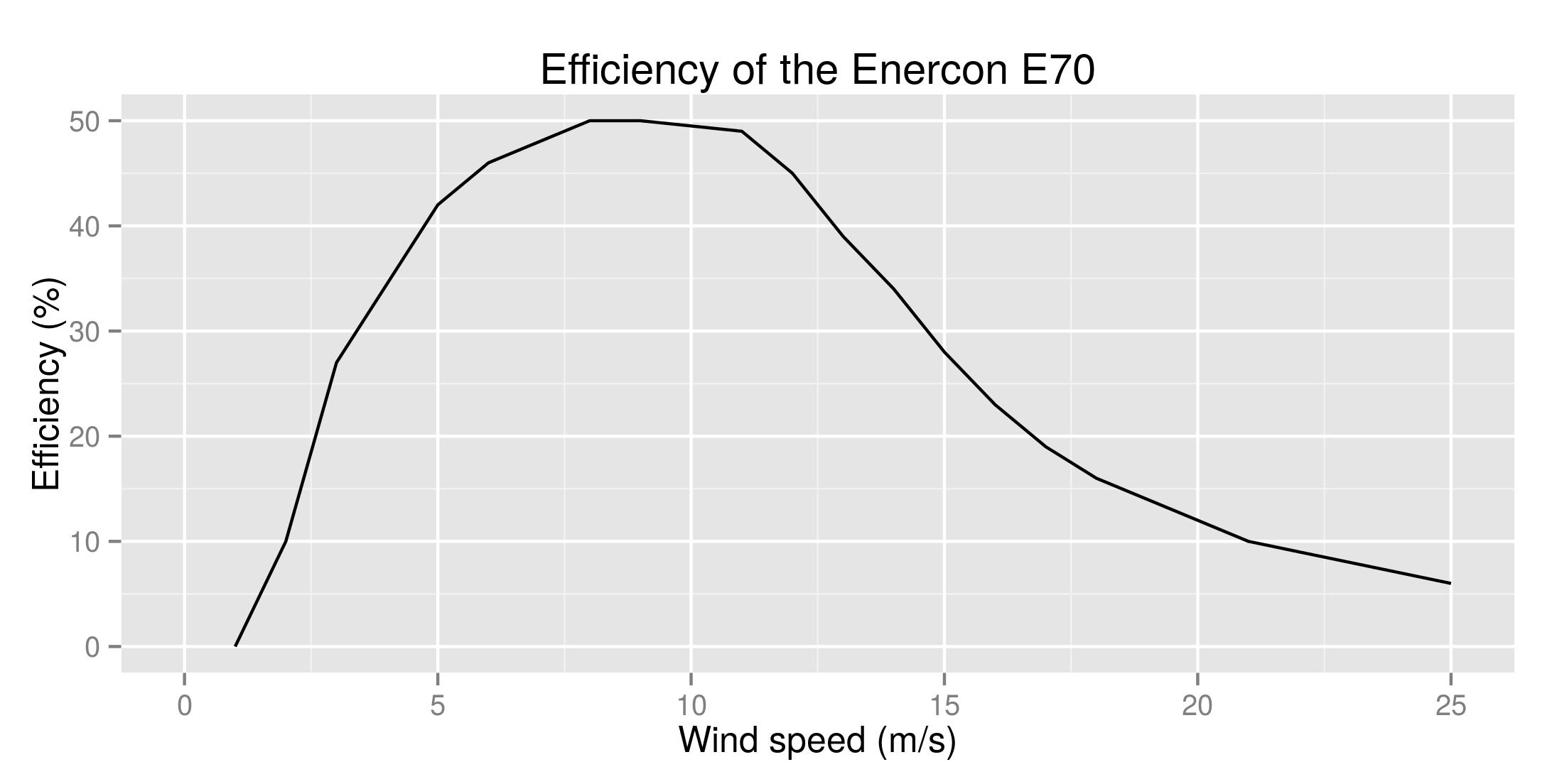 Wind Turbine Efficiency | Science Project
