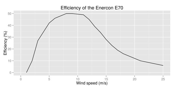 efficiency_curve