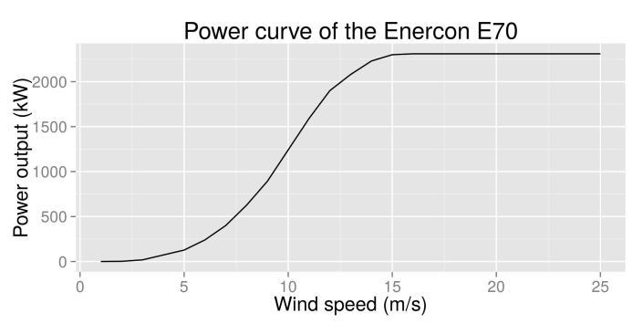 power_curve