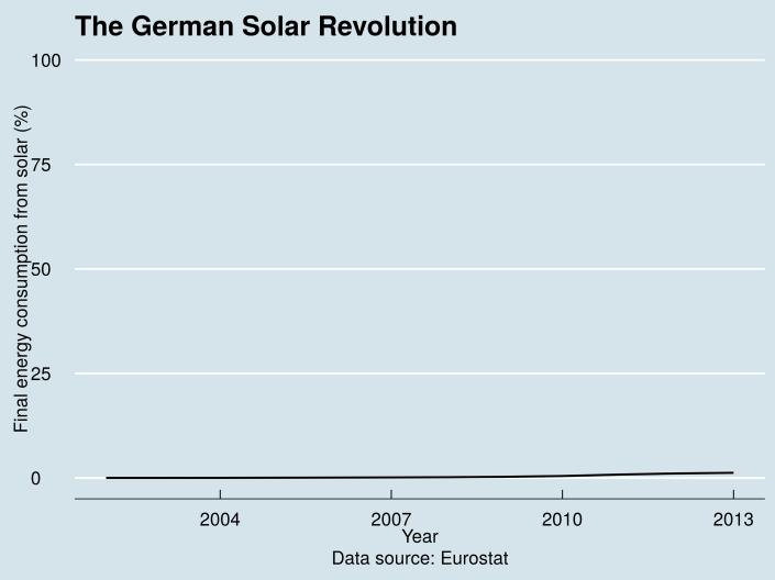 Solar_Revolution