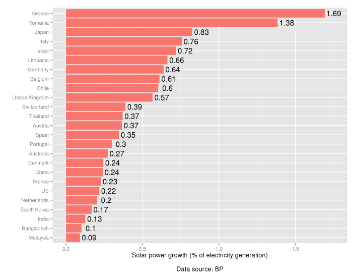 Top20growth_elec