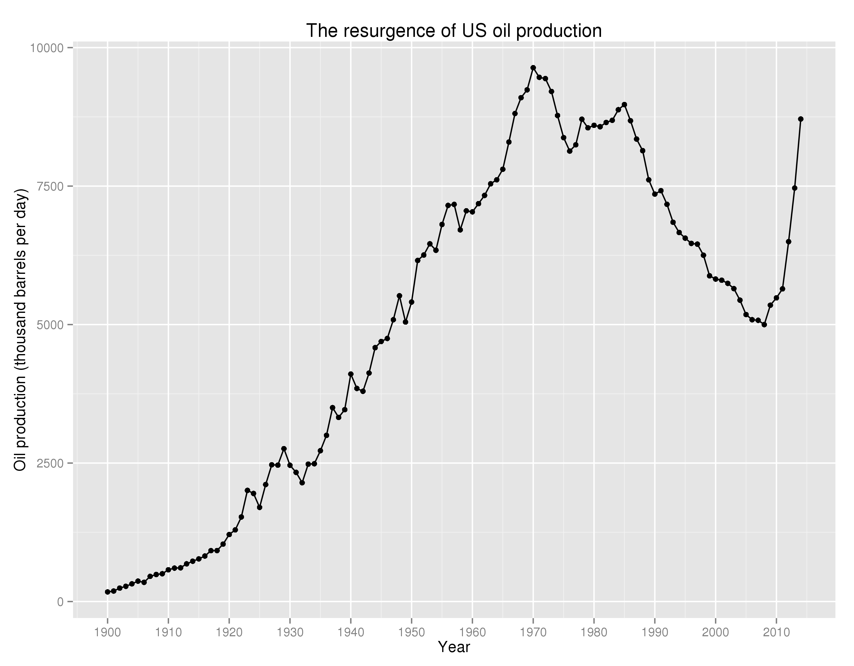 energy fact of the day us oil production is growing faster than