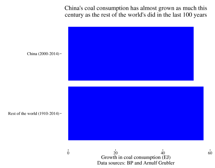 China_ROW_coal