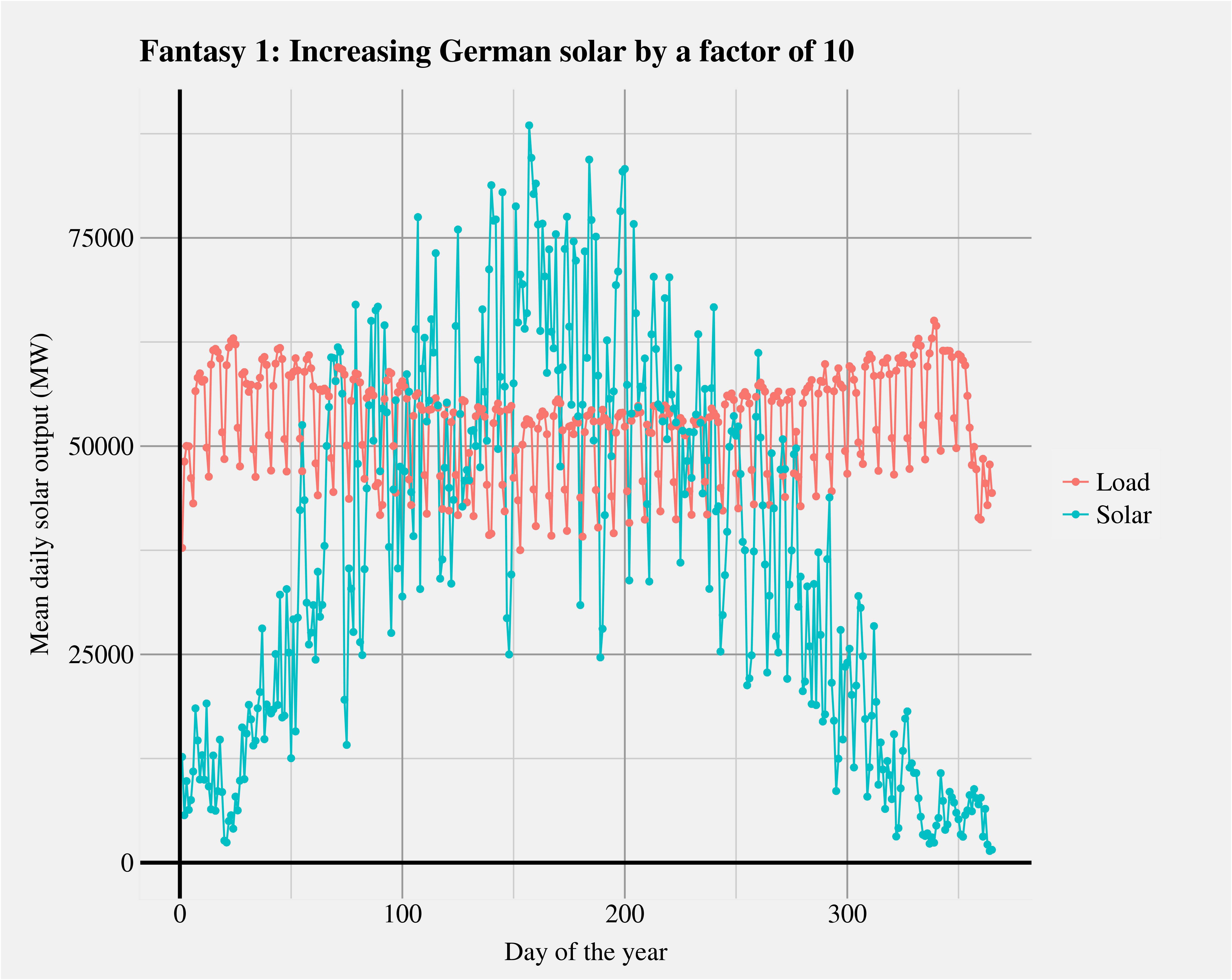 Diagram Of Solar Power Germany Will Never Run On Here Is Why Carbon Counter Fantasy1