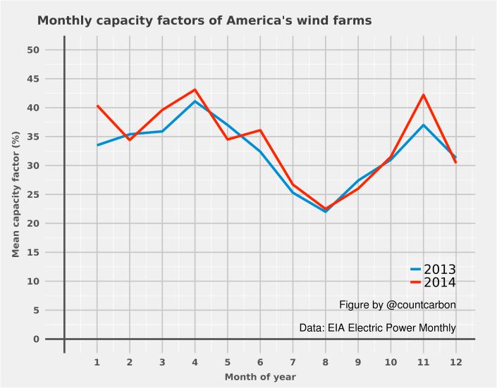 US_wind