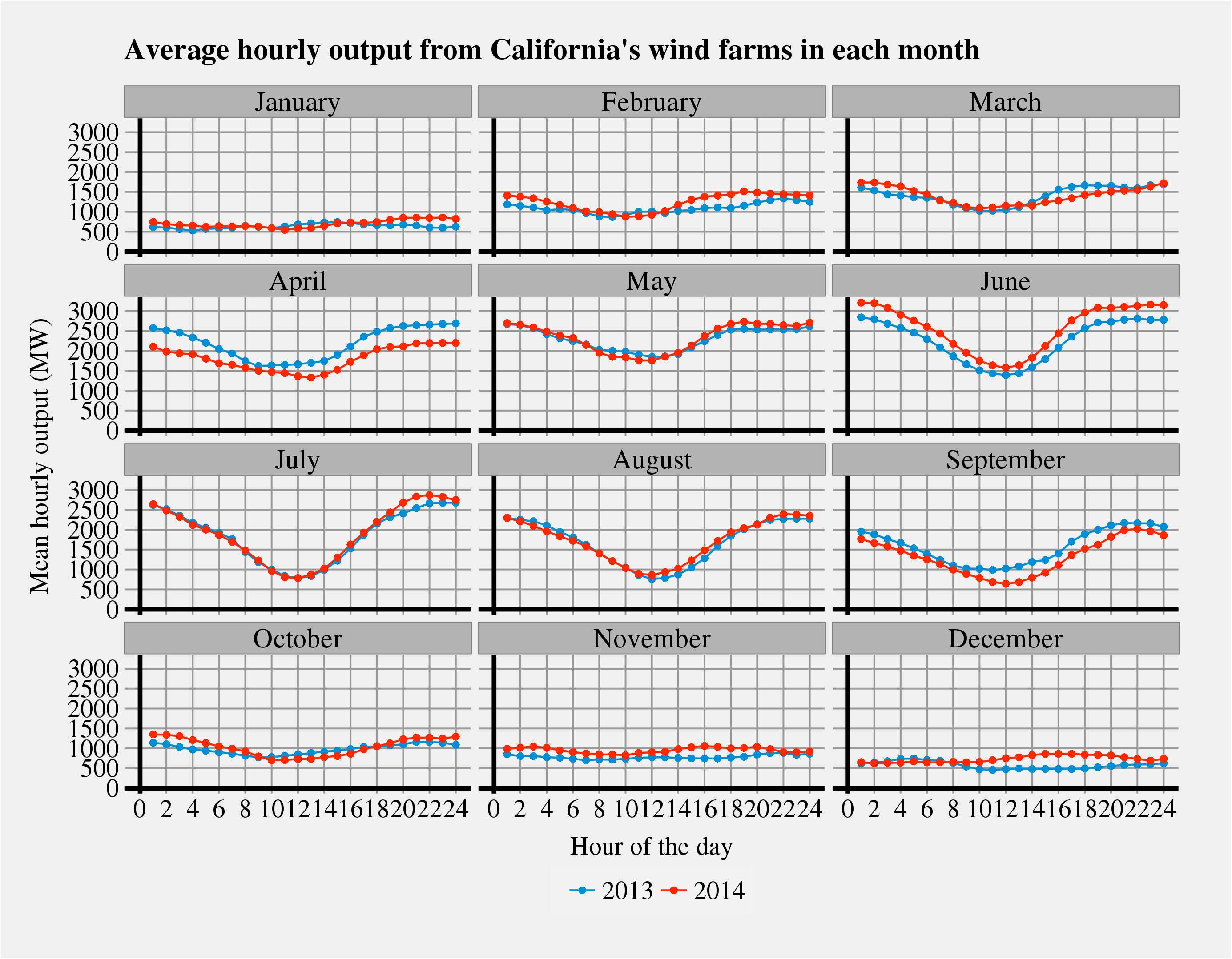 How much does the daily cycle of California wind power vary ...